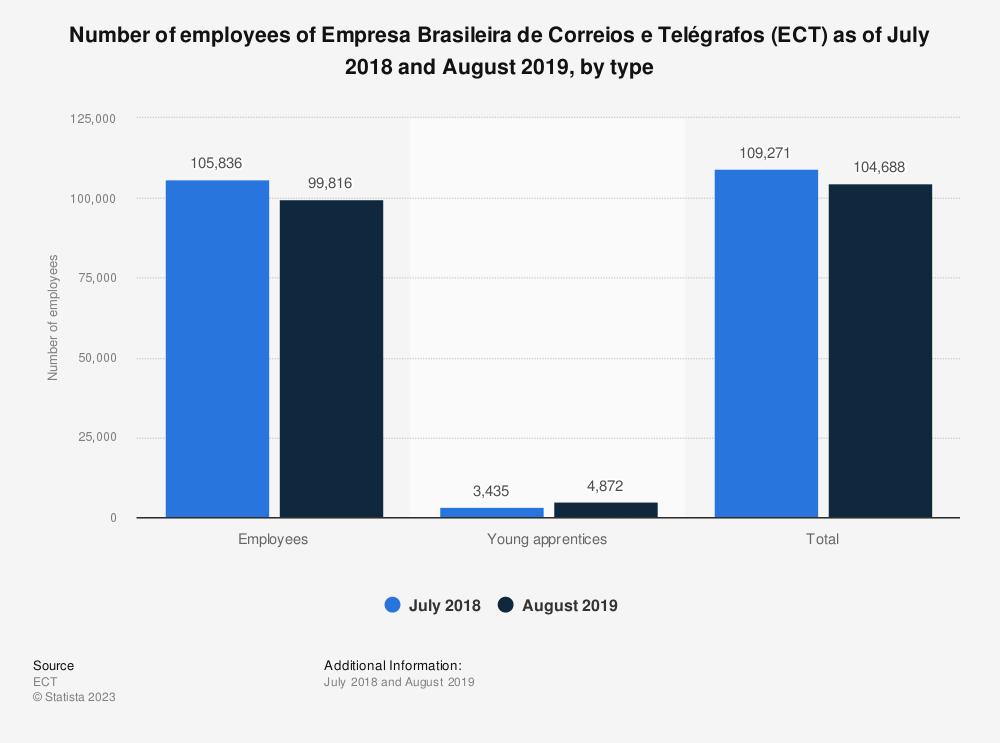 Statistic: Number of employees of Empresa Brasileira de Correios e Telégrafos (ECT) as of July 2018, by type | Statista