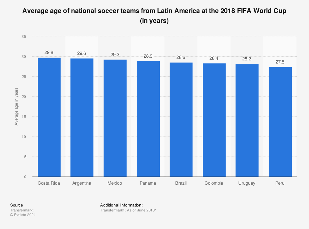 Statistic: Average age of national soccer teams from Latin America at the 2018 FIFA World Cup (in years) | Statista