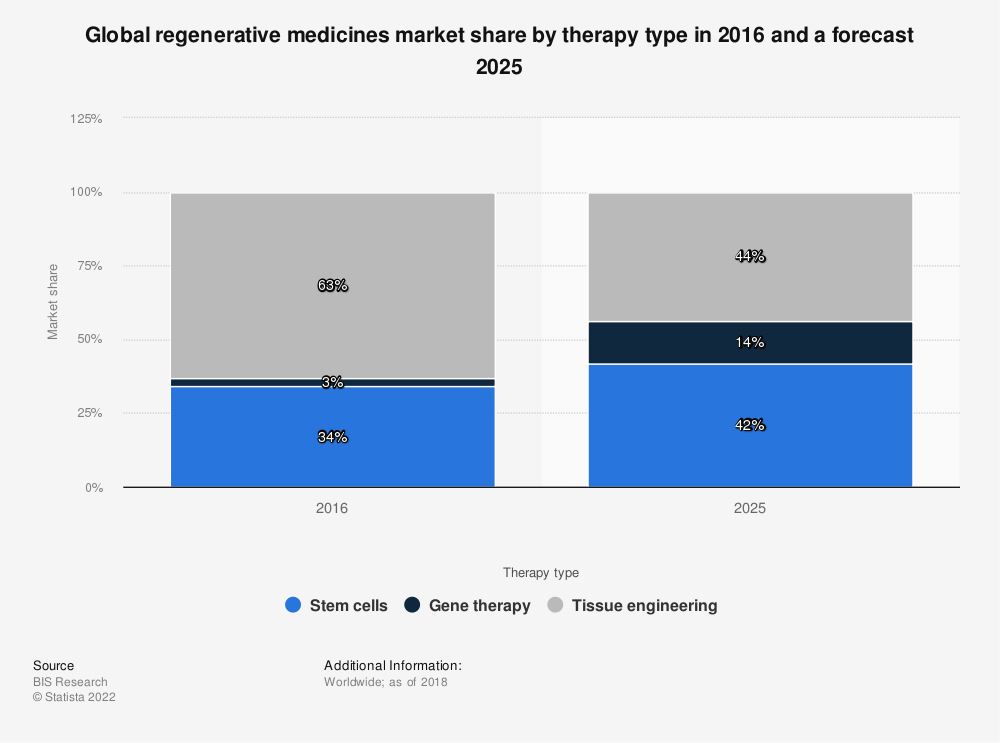 Statistic: Global regenerative medicines market share by therapy type in 2016 and a forecast 2025 | Statista