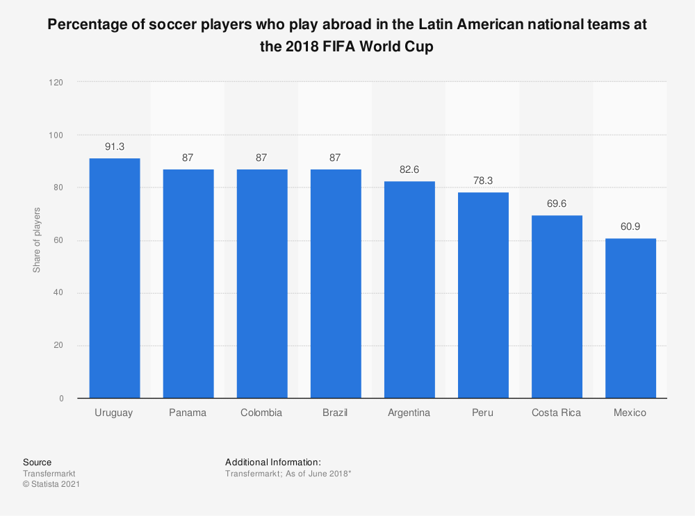 Statistic: Percentage of soccer players who play abroad in the Latin American national teams at the 2018 FIFA World Cup | Statista