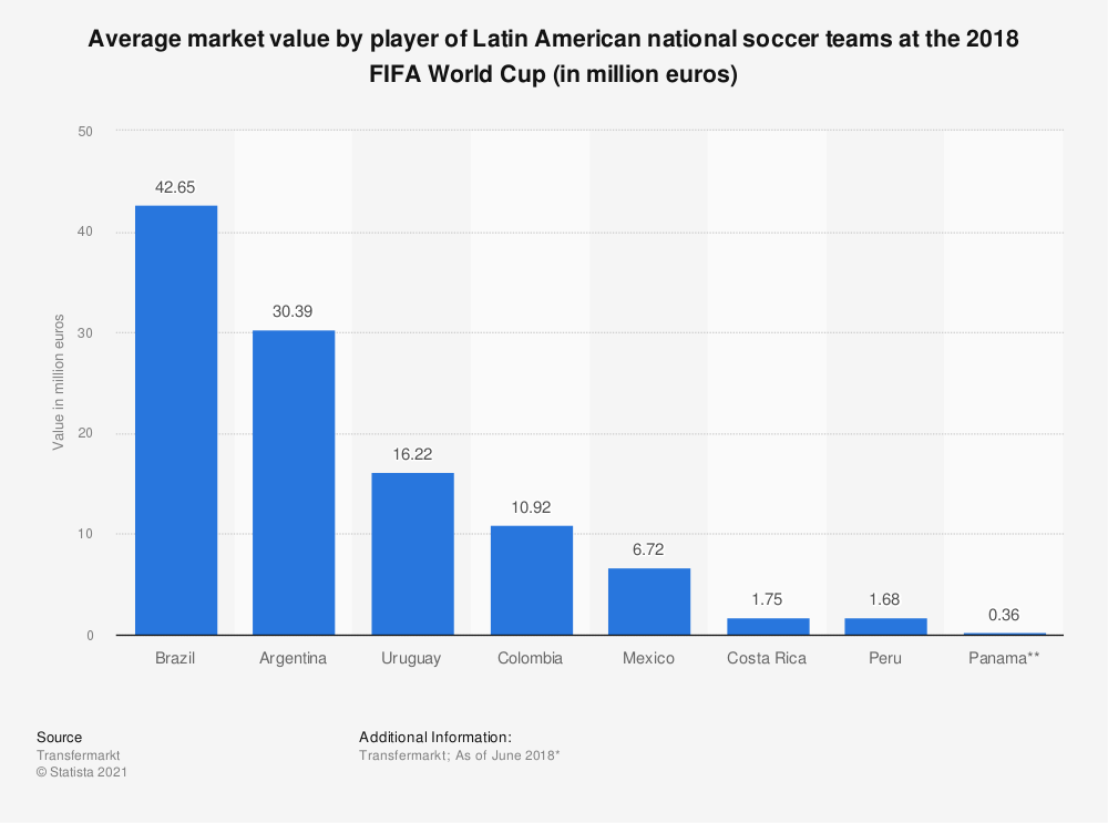 Statistic: Average market value by player of Latin American national soccer teams at the 2018 FIFA World Cup (in million euros) | Statista