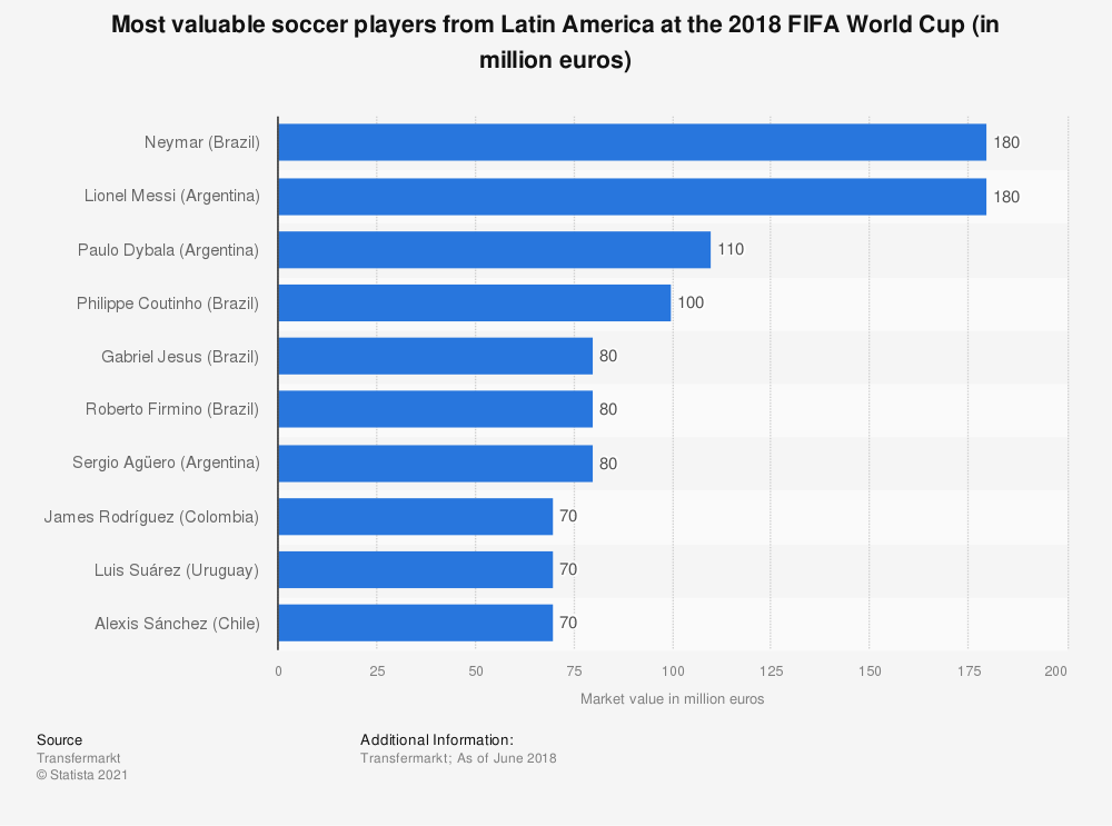 Statistic: Most valuable soccer players from Latin America at the 2018 FIFA World Cup (in million euros) | Statista