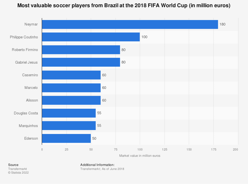 Statistic: Most valuable soccer players from Brazil at the 2018 FIFA World Cup (in million euros) | Statista