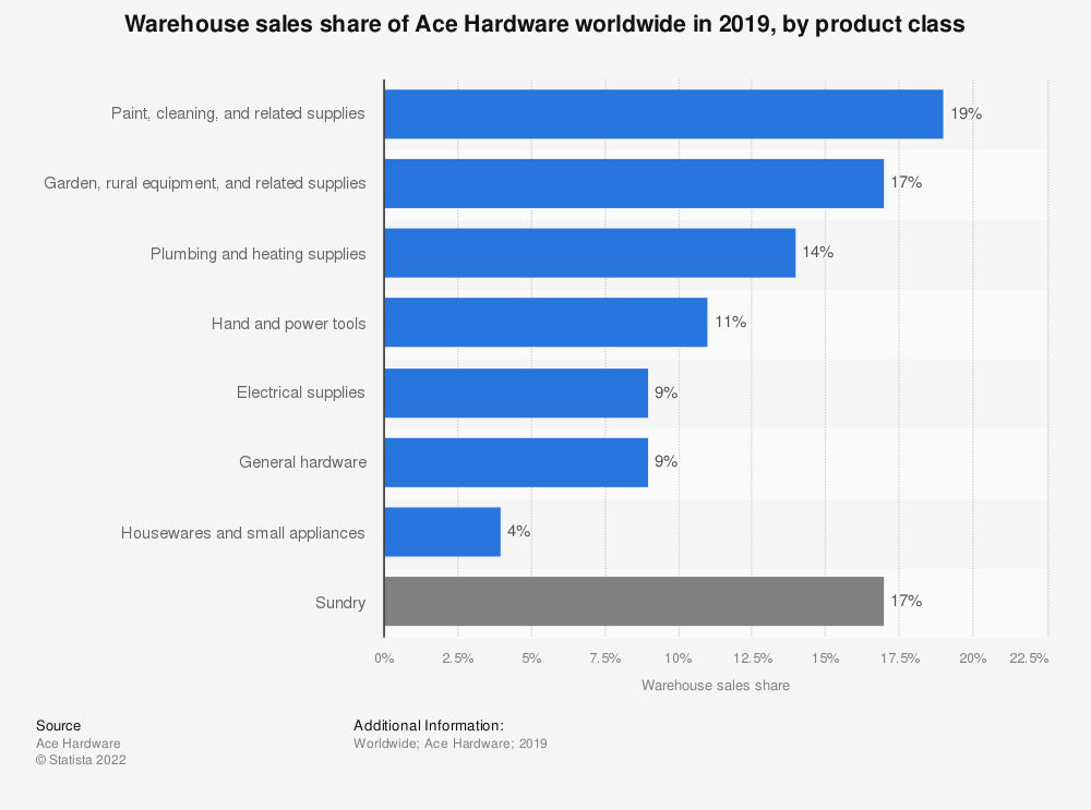 Statistic: Warehouse sales share of Ace Hardware worldwide in 2019, by product class  | Statista