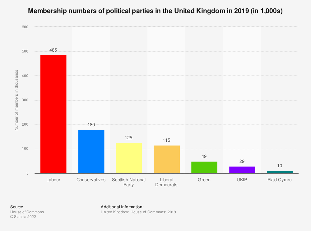 Statistic: Estimated membership numbers of political parties in the United Kingdom (UK) in 2018 (in 1,000s) | Statista