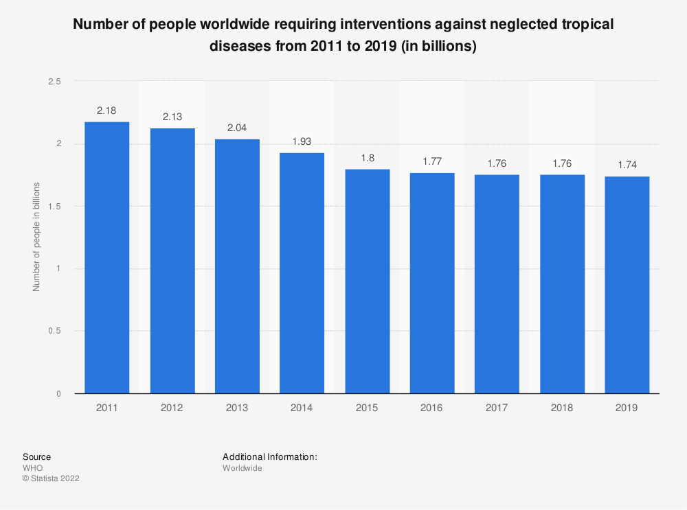 Statistic: Number of people worldwide requiring interventions against neglected tropical diseases from 2010 to 2015 (in billions) | Statista