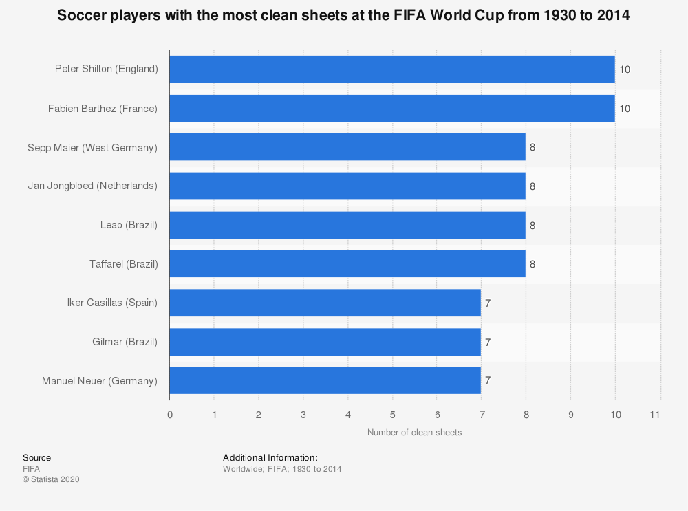 Statistic: Soccer players with the most clean sheets at the FIFA World Cup from 1930 to 2014 | Statista