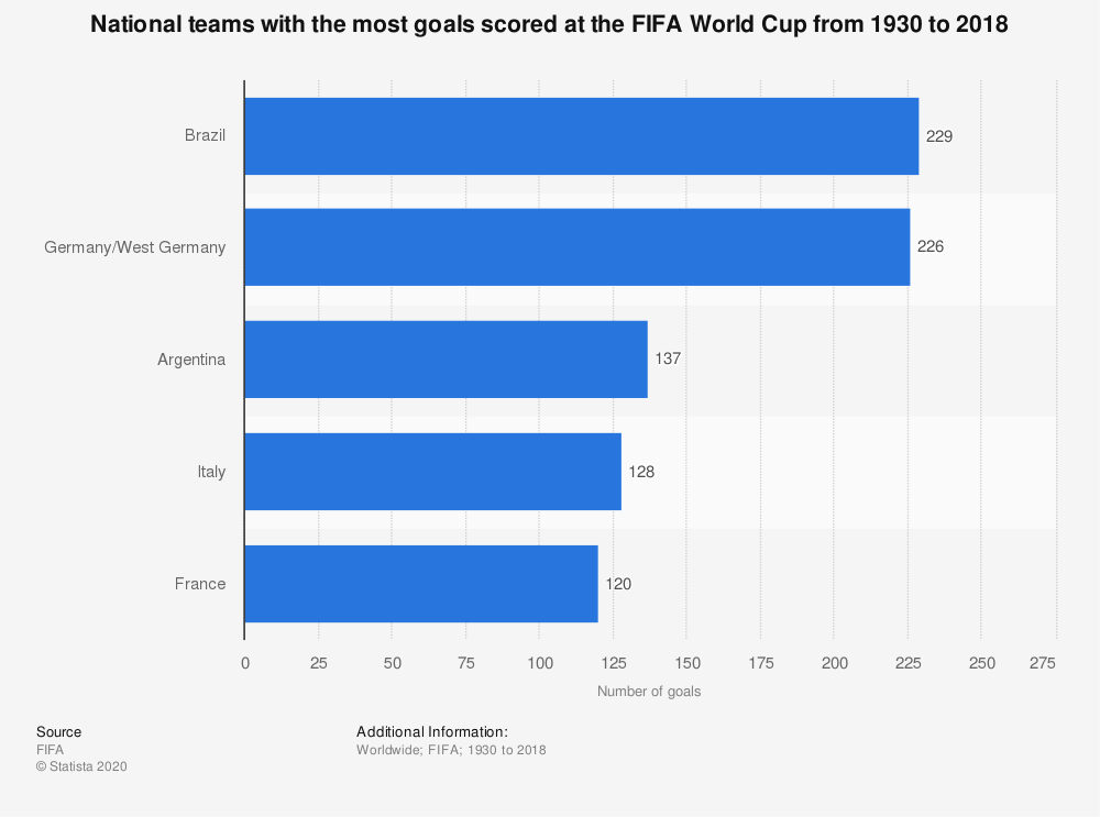 Statistic: National teams with the most goals scored at the FIFA World Cup from 1930 to 2018 | Statista