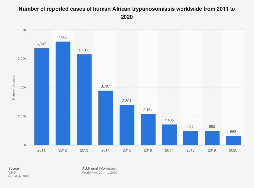 Statistic: Number of reported and expected cases of human African trypanosomiasis worldwide from 2008 to 2020 | Statista