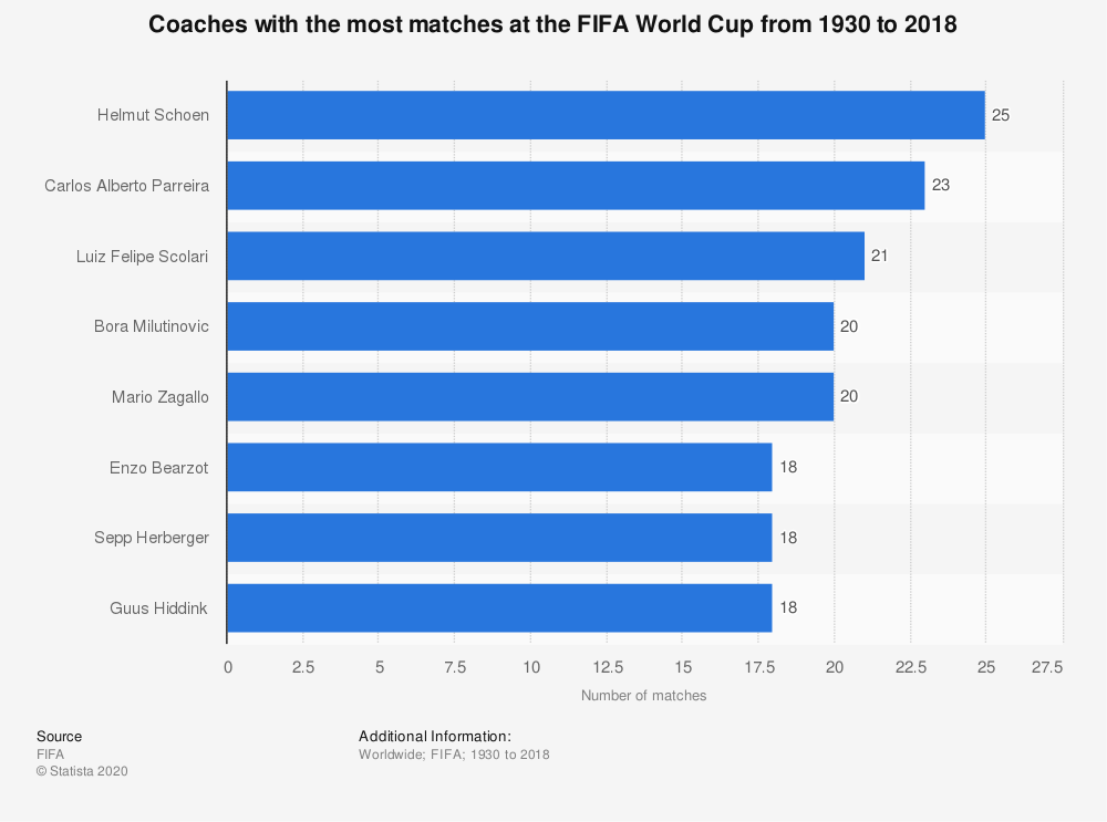 Statistic: Coaches with the most matches at the FIFA World Cup from 1930 to 2018   Statista