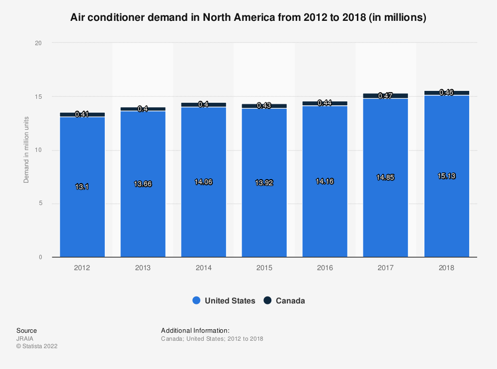 Statistic: Air conditioner demand in North America from 2012 to 2018 (in millions) | Statista