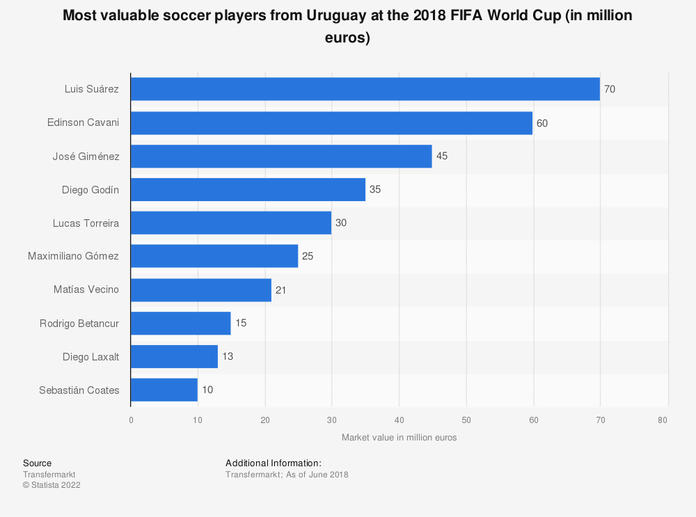 Statistic: Most valuable soccer players from Uruguay at the 2018 FIFA World Cup (in million euros) | Statista