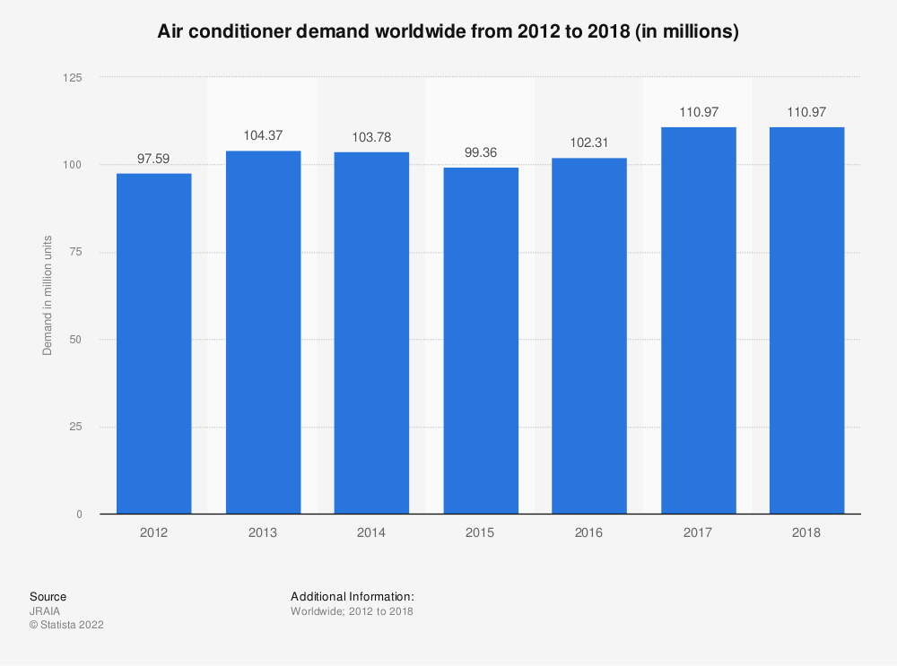 Statistic: Air conditioner demand worldwide from 2012 to 2018 (in millions) | Statista