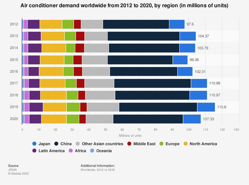 Statistic: Air conditioner demand worldwide from 2012 to 2018, by region (in millions) | Statista