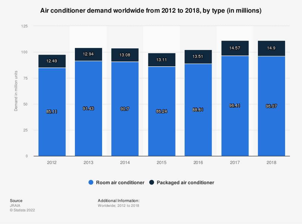 Statistic: Air conditioner demand worldwide from 2012 to 2018, by type (in millions) | Statista