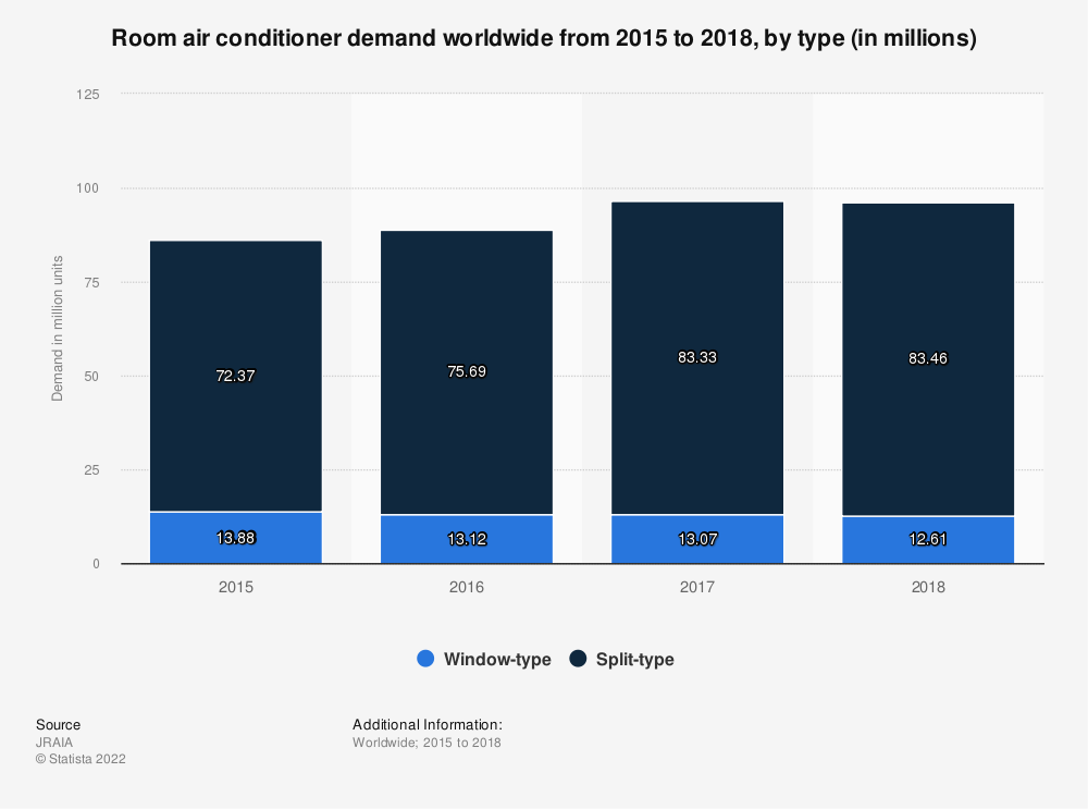 Statistic: Room air conditioner demand worldwide from 2015 to 2018, by type (in millions) | Statista