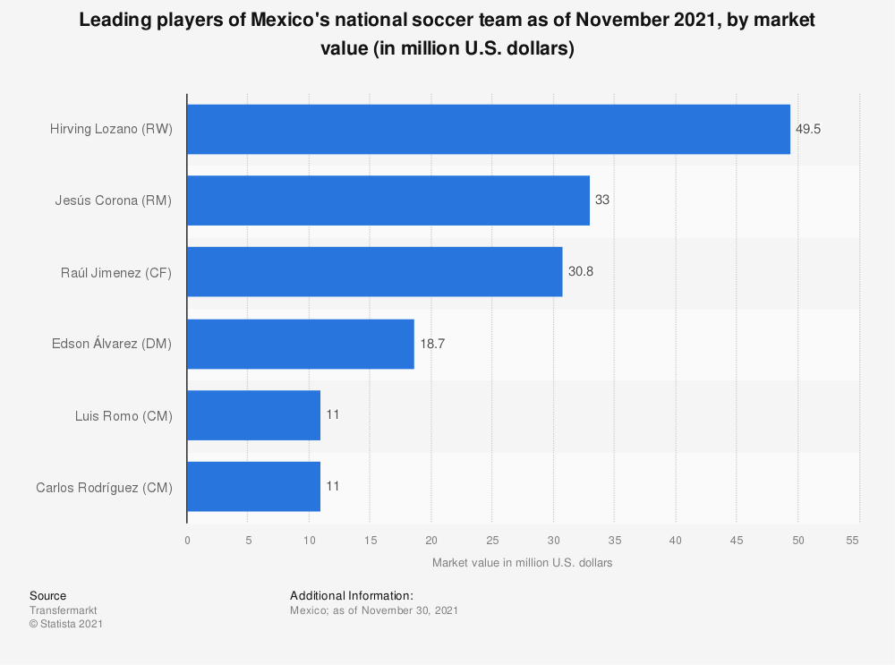 Statistic: Most valuable soccer players from Mexico at the 2018 FIFA World Cup (in million euros) | Statista