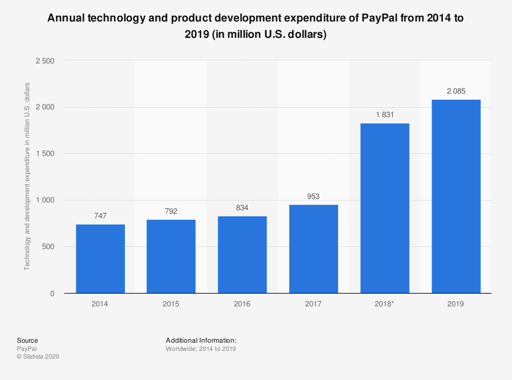 Statistic: Annual product development expenditure of PayPal from 2014 to 2018 (in million U.S. dollars) | Statista