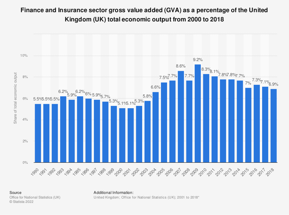 Statistic: Finance and Insurance sector gross value added (GVA) as a percentage of the United Kingdom (UK) total economic output from 2000 to 2017 | Statista