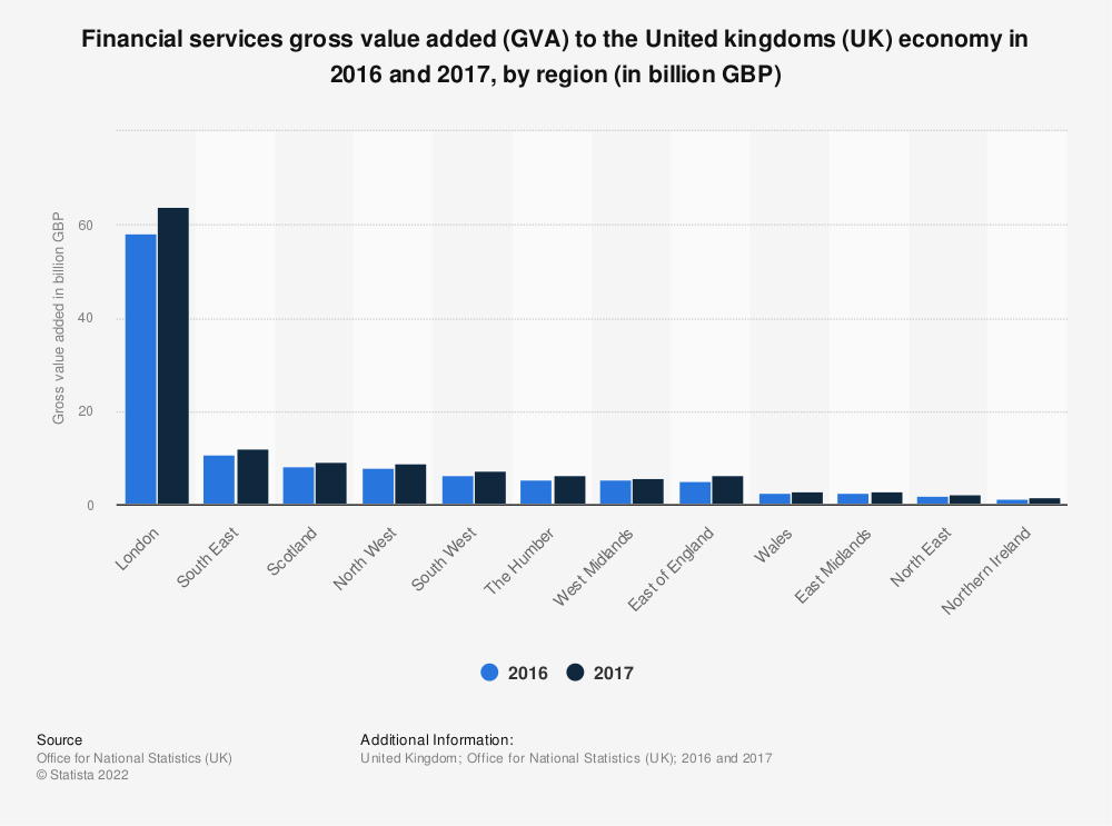 Statistic: Financial services gross value added (GVA) to the United kingdoms (UK) economy in 2016 and 2017, by region (in billion GBP) | Statista
