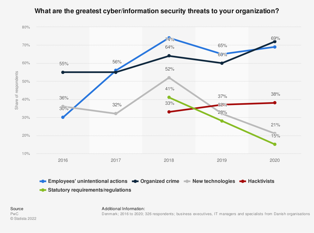 Statistic: What are the greatest cyber/information security threatsto your organisation? | Statista