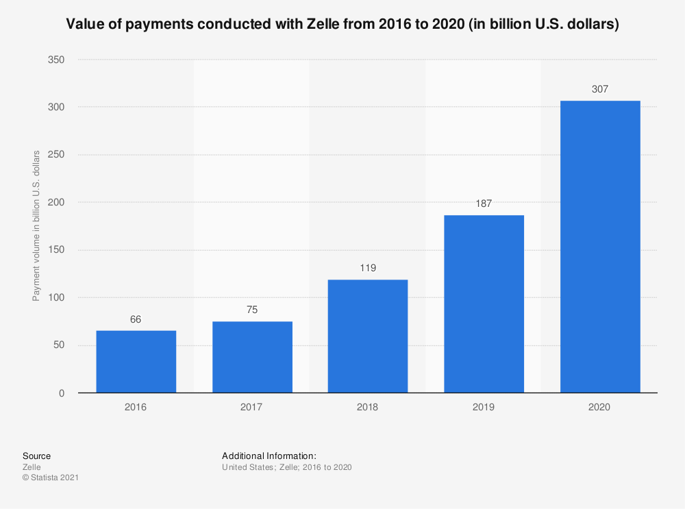Statistic: Annual digital payment volume of Zelle from 2016 to 2019 (in billion U.S. dollars) | Statista