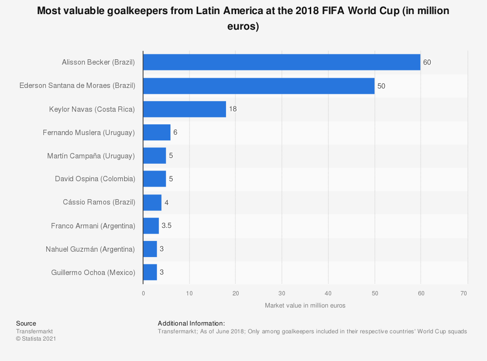 Statistic: Most valuable goalkeepers from Latin America at the 2018 FIFA World Cup (in million euros) | Statista