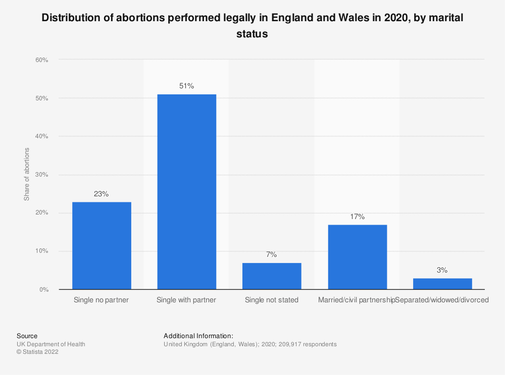Statistic: Distribution of abortions performed legally in England and Wales in 2018*, by marital status | Statista