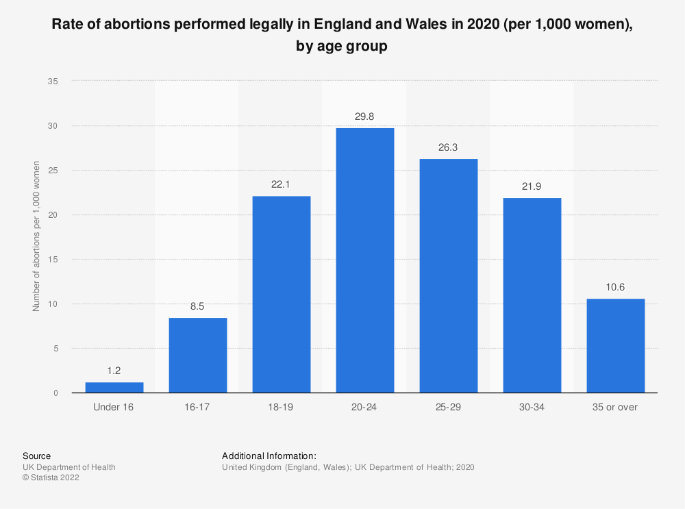 Statistic: Rate of abortions performed legally in England and Wales in 2019 (per 1,000 women), by age group   Statista