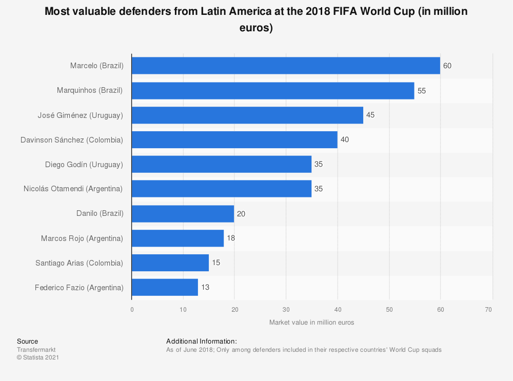 Statistic: Most valuable defenders from Latin America at the 2018 FIFA World Cup (in million euros) | Statista