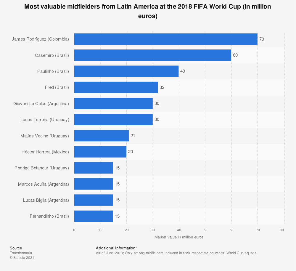 Statistic: Most valuable midfielders from Latin America at the 2018 FIFA World Cup (in million euros) | Statista