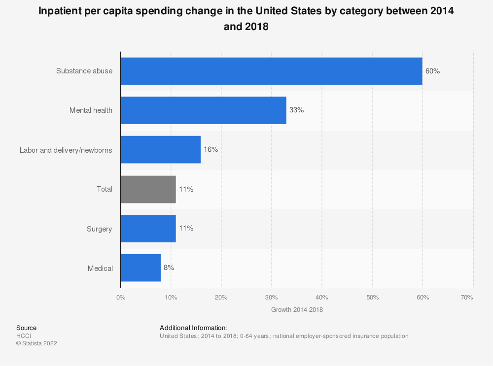 Statistic: Inpatient per capita spending change in the United States by category between 2013 to 2017 | Statista