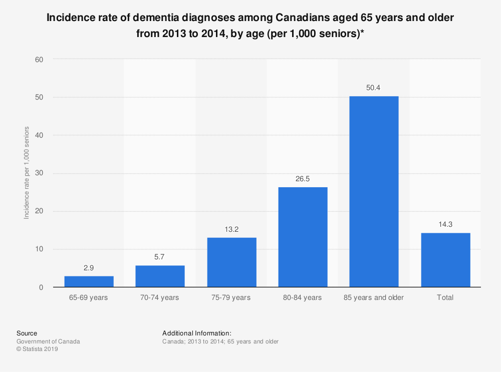 Statistic: Incidence rate of dementia diagnoses among Canadians aged 65 years and older from 2013 to 2014, by age (per 1,000 seniors)* | Statista