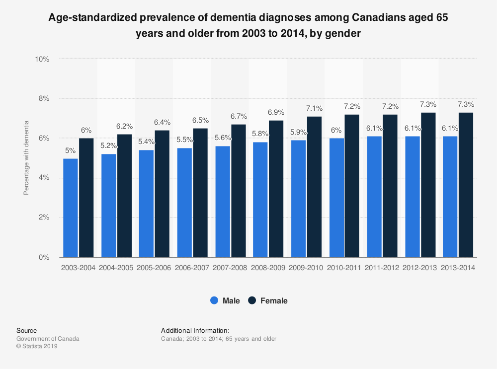 Statistic: Age-standardized prevalence of dementia diagnoses among Canadians aged 65 years and older from 2003 to 2014, by gender | Statista