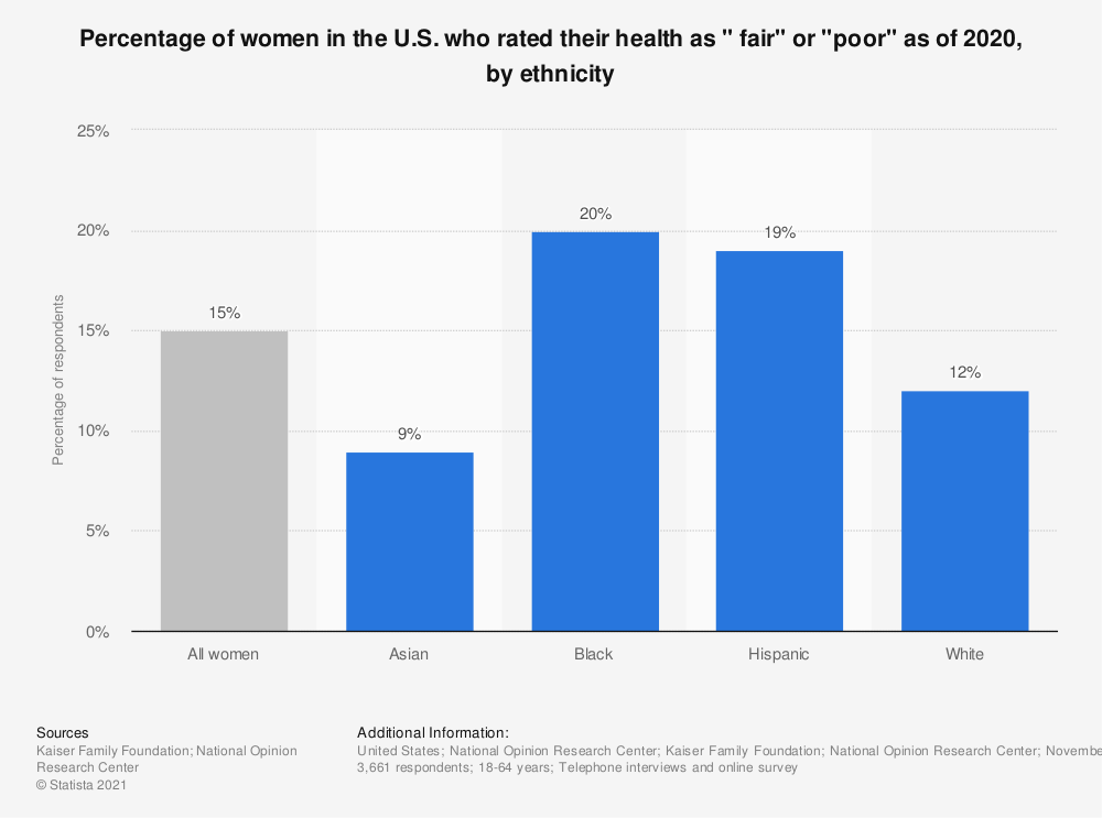 "Statistic: Percentage of women in the U.S. who rated their health as ""only fair"" or ""poor"" as of 2017, by ethnicity 