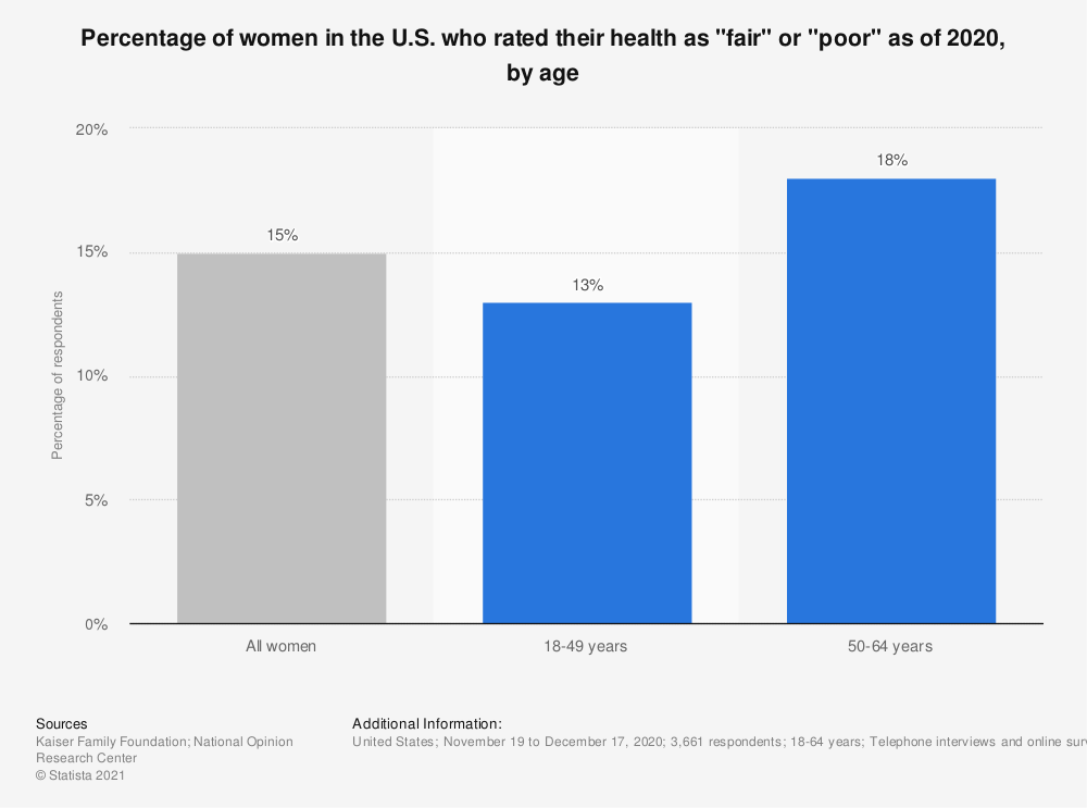 "Statistic: Percentage of women in the U.S. who rated their health as ""only fair"" or ""poor"" as of 2017, by age 