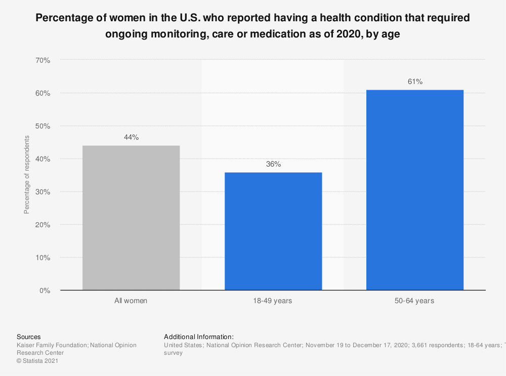 Statistic: Percentage of women in the U.S. who reported having a health condition that required ongoing monitoring, care or medication as of 2017, by age | Statista