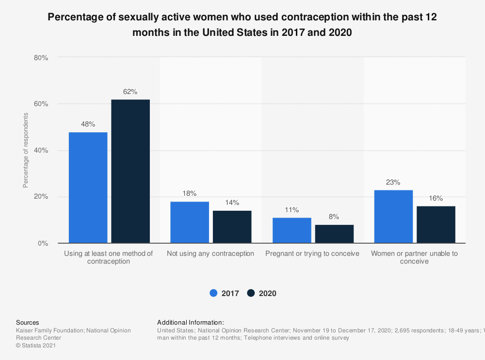 Statistic: Percentage of women that had used contraception within the past 12 months as of 2017 | Statista