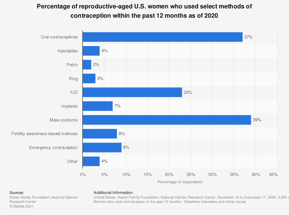 Statistic: Percentage of sexually active women that used select methods of contraception within the past 12 months as of 2017 | Statista