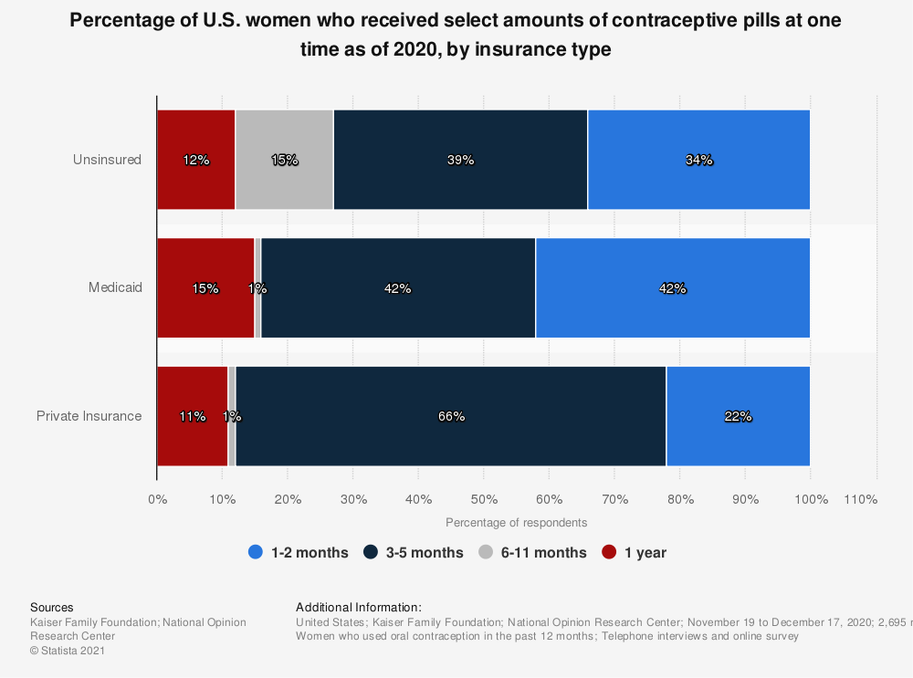 Statistic: Percentage of U.S. women whose insurance allowed them to receive a select supplies of contraceptive pills at one time as of 2017 | Statista
