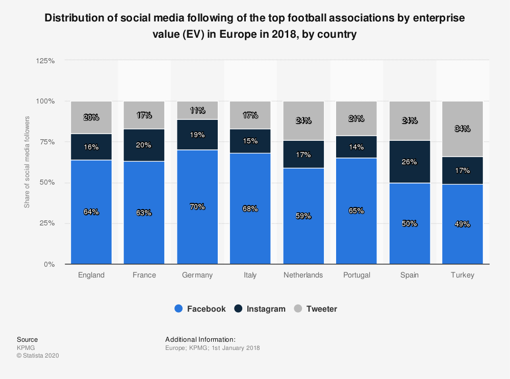 Statistic: Distribution of social media following of the top football associations by enterprise value (EV) in Europe in 2018, by country | Statista