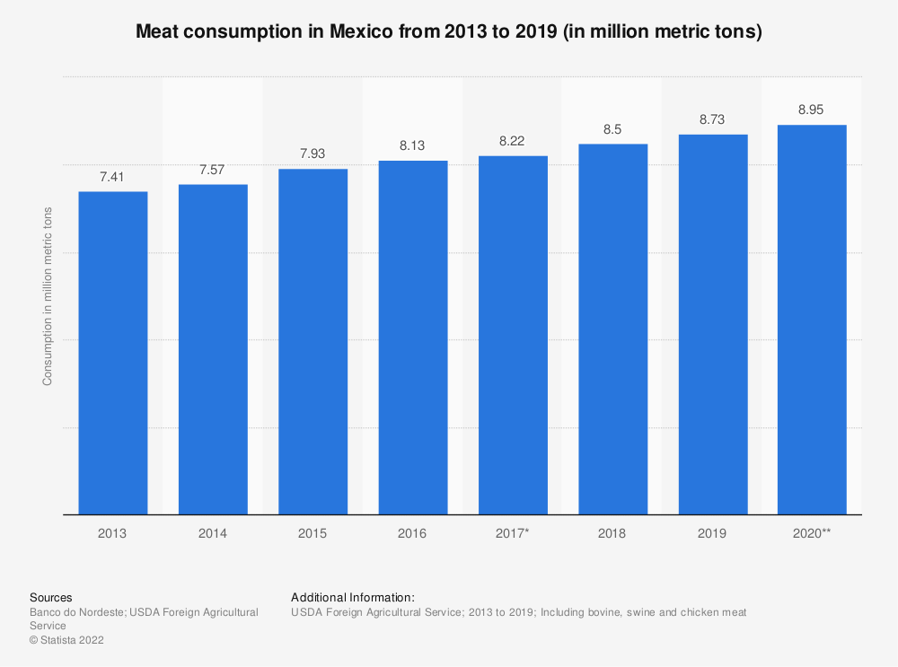 Statistic: Meat consumption in Mexico from 2013 to 2018 (in million metric tons) | Statista