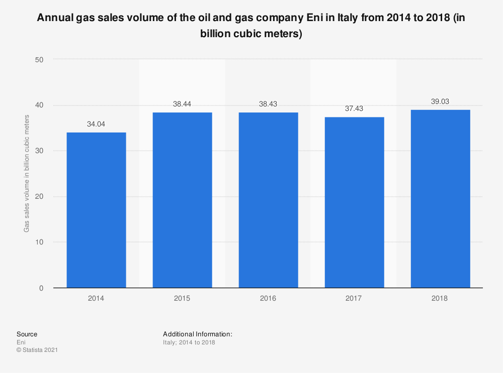 Statistic: Annual gas sales volume of the oil and gas company Eni in Italy from 2014 to 2018 (in billion cubic meters) | Statista