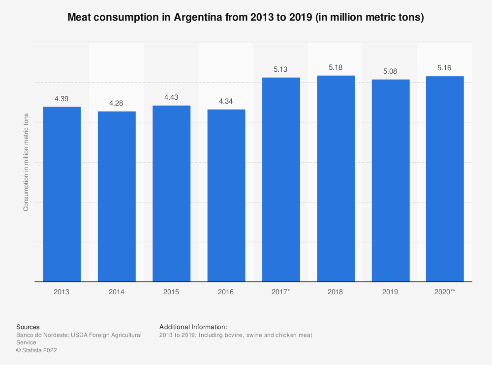 Statistic: Meat consumption in Argentina from 2013 to 2018 (in million metric tons) | Statista