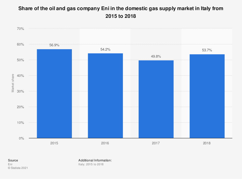 Statistic: Share of the oil and gas company Eni in the domestic gas supply market in Italy from 2015 to 2018 | Statista