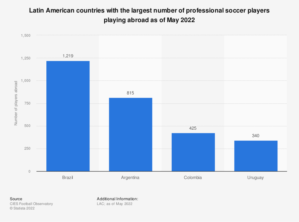 Statistic: Latin American countries with the largest number of professional soccer players playing abroad as of May 1st, 2018 | Statista