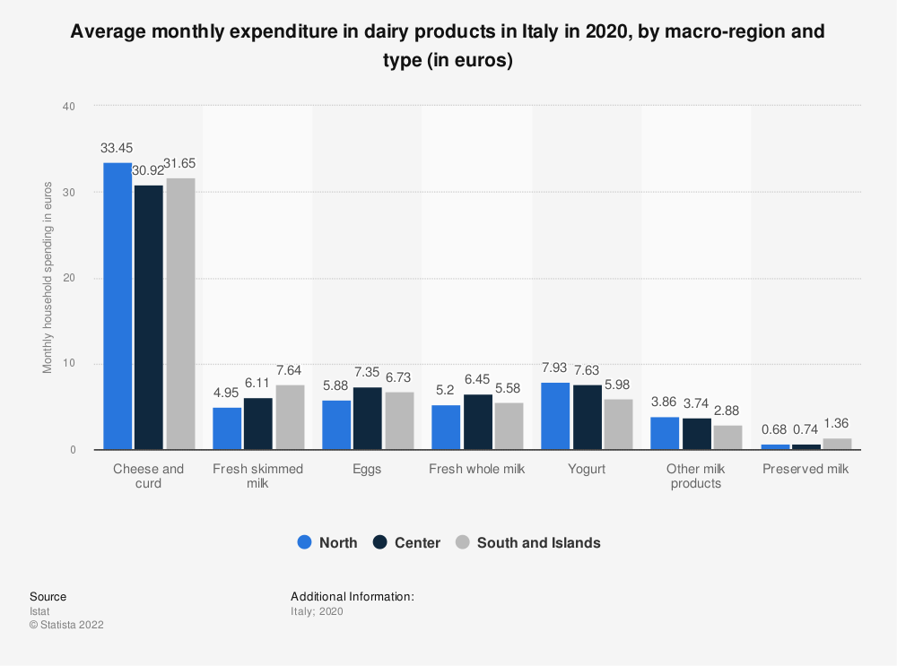 Statistic: Average monthly expenditure in dairy products in Italy in 2019, by macro-region and type (in euros) | Statista