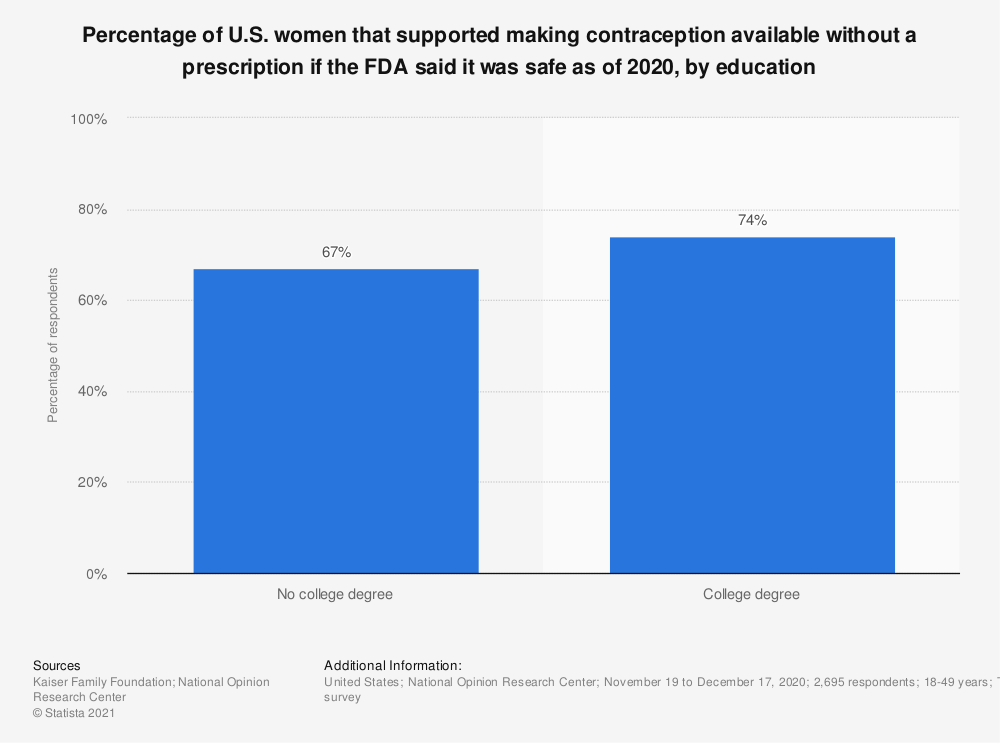 Statistic: Percentage of U.S. women that supported making contraception available without a prescription if the FDA said it was safe as of 2017 | Statista