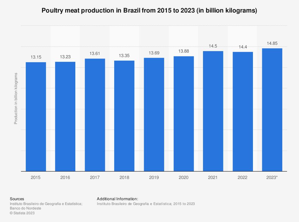 Statistic: Poultry meat production in Brazil from 2015 to 2017 (in billion kilograms) | Statista