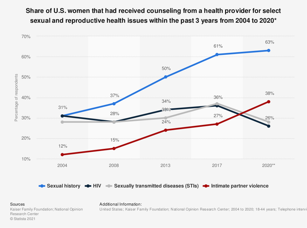 Statistic: Share of U.S. women that had received counseling from a health provider for select sexual and reproductive health issues within the past 3 years from 2004 to 2017 | Statista